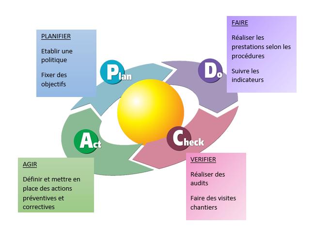 Les outils d'amélioration Maillot SAS
